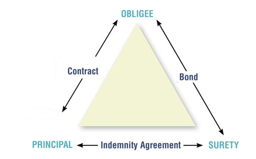 surety bond third party agreement
